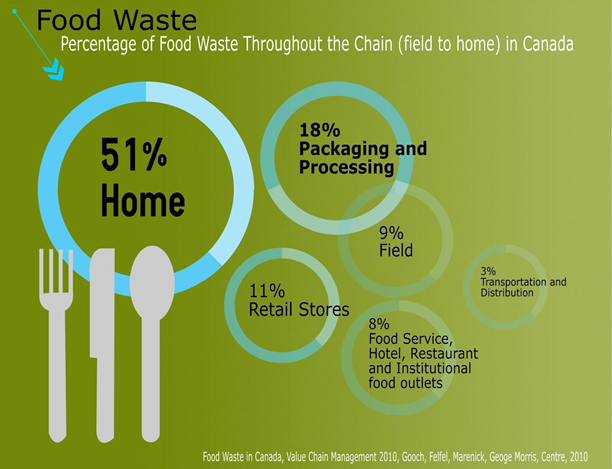 Transforming Edmonton 187 Food Waste From Table To Trash