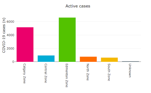 Alberta active cases by zone